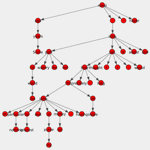 Step 1: A dependency tree.