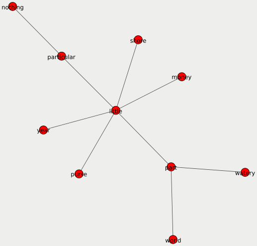 Step 4: A dependency network with verbs as edges.