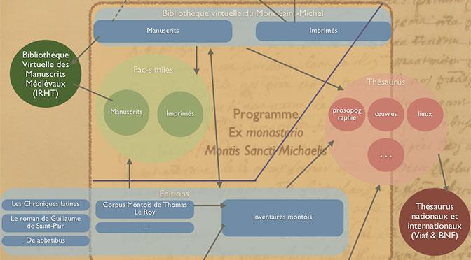 Programme <i>Ex monasterio Montis Sancti Michaelis</i>: textes, matériaux et instruments pour une histoire de la bibliothèque du Mont Saint-Michel