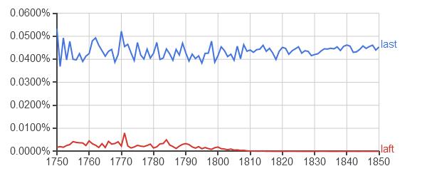 """Google Ngram, corpus anglais 2012, """"laft"""" et """"last"""" entre 1750 et 1850"""