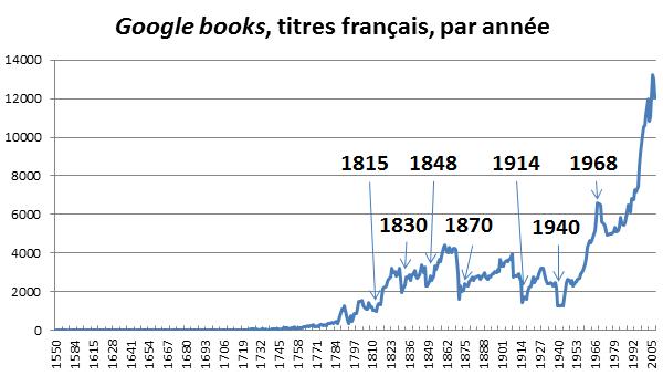 Google Books (2012), nombre de titres en français par an