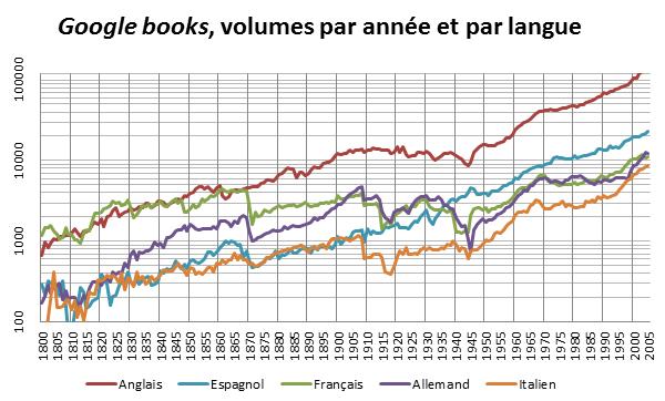 Santé du livre: titres, pages, mots