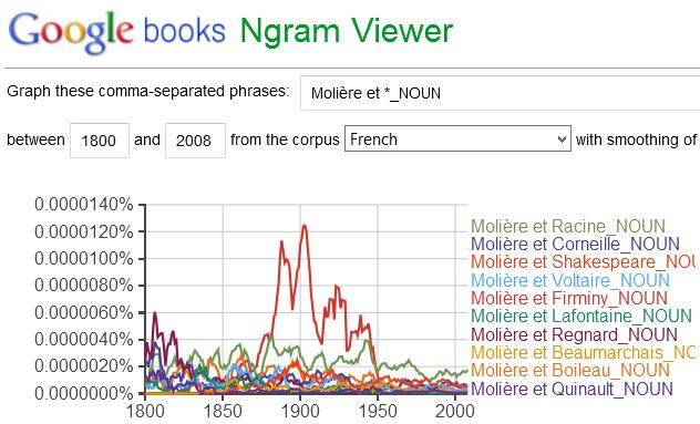 Google ngrams, Molière et …?