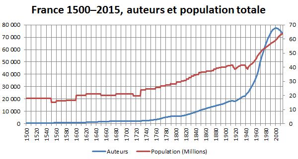 France 1500-2015, auteurs et population totale