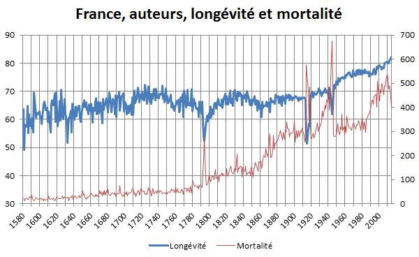 France, auteurs, longévité et mortalité