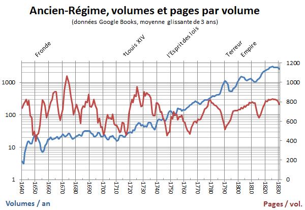 Google books, 1640-1830, volumes et pages par volume