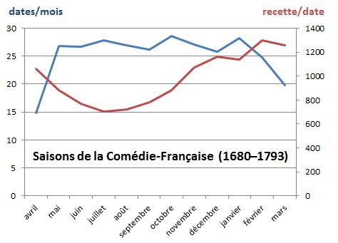 Registres de la Comédie-Française (1680–1793) rythme de la saison