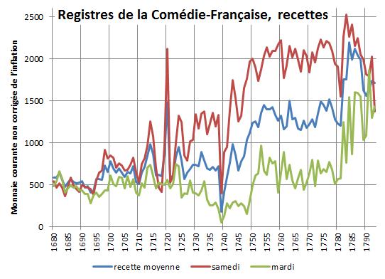 Registres de la Comédie-Française (1680–1693) recettes