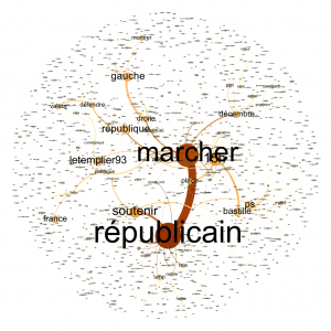 Analyse de similitude des tweets mentionnant #marchedesrepublicains