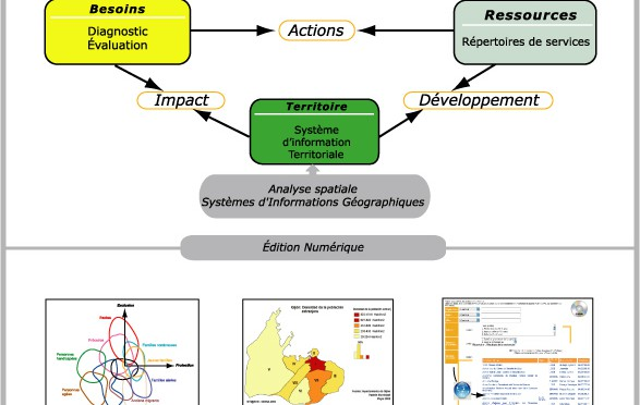 Méthode Catalyse : Outils de diagnostic, d'évaluation et d'observation accessibles aux acteurs locaux du développement territorial durable