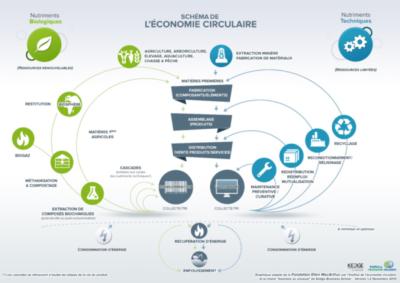 Schéma Economie Circulaire