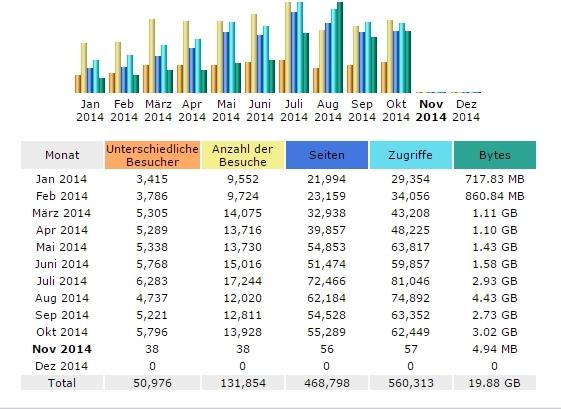 Gemeinschaftsblog Ordensgeschichte: Zugriffszahlen Januar bis Oktober 2014