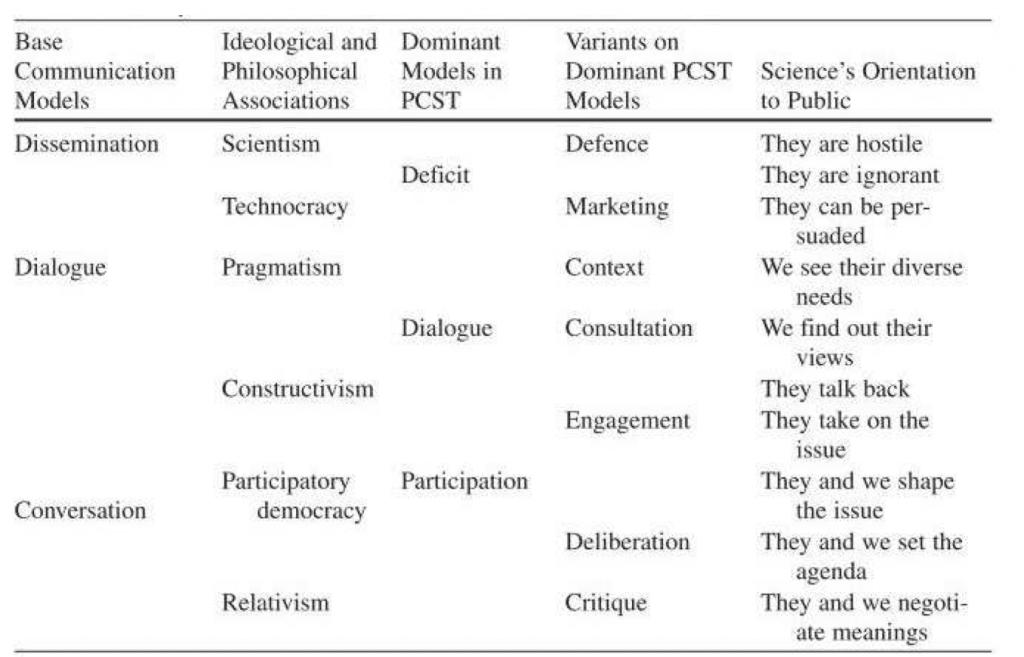 la diversité des modèles de communication scientifique, selon Trench, 2008, p. 131. - Cité par Urgelli http://benoit.urgelli.free.fr/Recherches/Articles/Urgelli-actes-colloque-sociologie-didactique-2013.pdf
