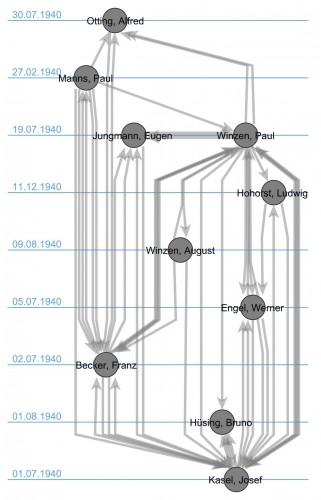 Erkenntnisse der Gestapo durch die Vernehmung Josef Kasels, Visualisierung durch Dr. Eumann