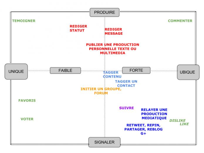 Cartographie des outils d'interaction sur les réseaux sociaux