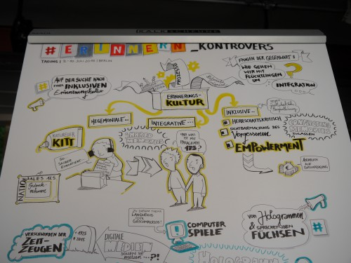Graphic Recording Lücke