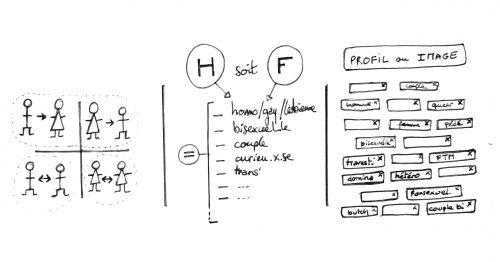 trois formats sémio-catégoriels d'inscription sur les plateformes sexuelles et sentimentales 2.0