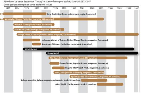 Frise chronologique, 1973-1987