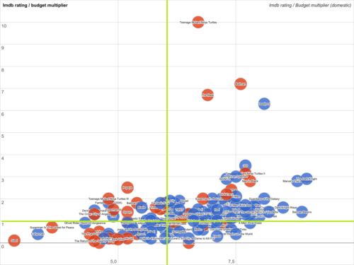 Budget/rating, with labels - Clicking on the image takes you to an interactive version