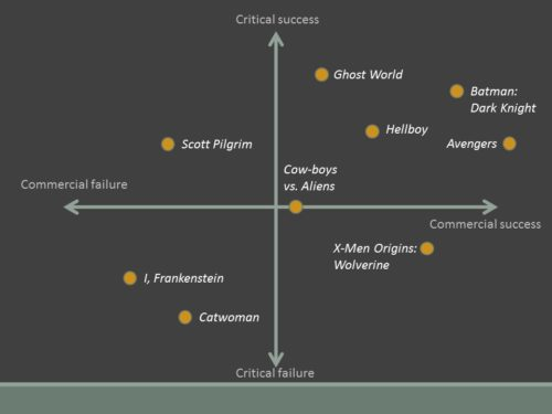 Critical/commercial success (manual)