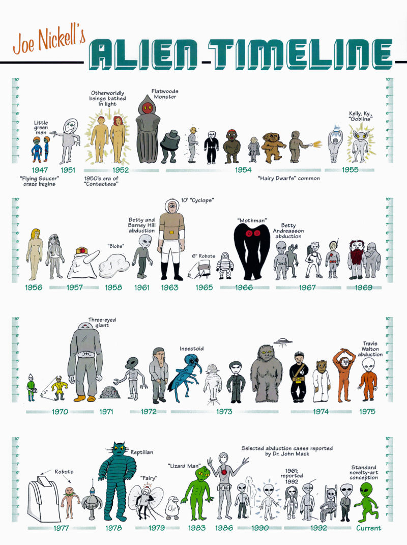 Joe Nickell's Alien Timeline, 1997
