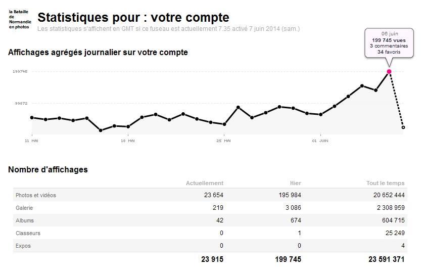 Statistiques PhotosNormandie, le 6 juin 2014