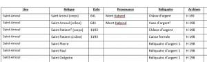 Tableau liste des reliques de Metz