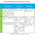 Matrice de détection des leaders d'opinion sur le web
