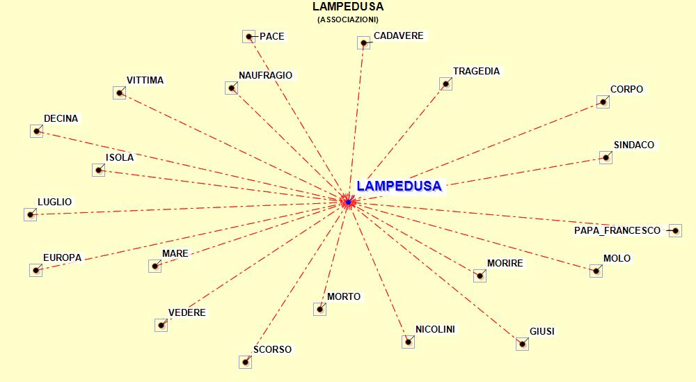 DiagrammelinguistiqueLamp
