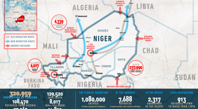 Daniel Howden, Giacomo Zandonini, Niger: Europe's Migration Laboratory, newsdeeply.com,  May 22, 2018