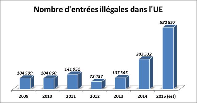 Pourquoi les flux migratoires déstabilisent l'Union européenne Clandestins2