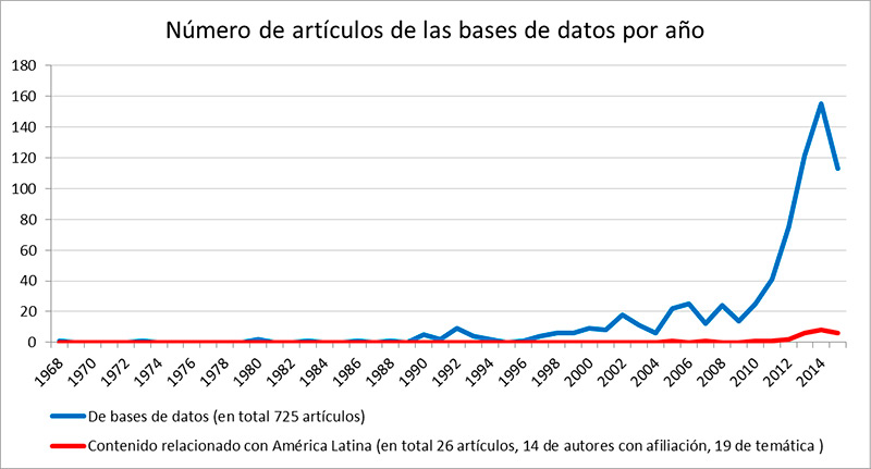 humanidades bases de datos