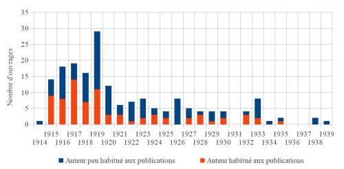 Évolution de la production éditoriale, en fonction de l'expérience des auteurs (1914-1939)