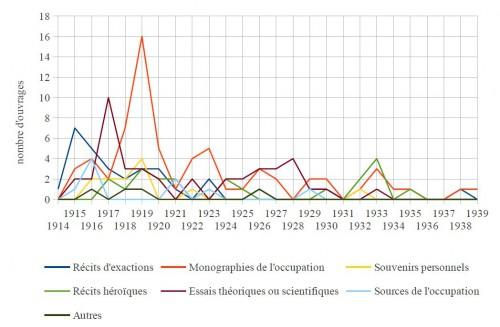 Évolution de la production éditoriale, en fonction du genre (1914-1939)