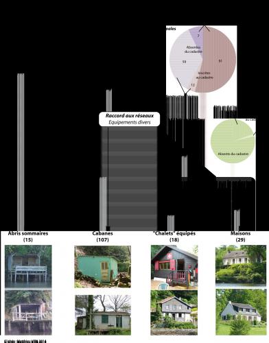 Figure 4 – Schéma de la construction de la typologie
