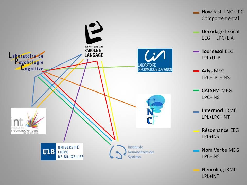 Projets inter-laboratoires