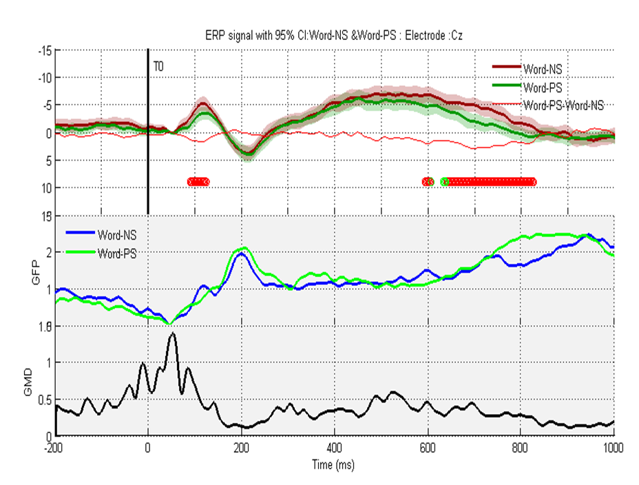Figure 2: Clicking on the axis corresponding to the Cz electrode opens a figure presenting the above data. The GA ERPs of each condition with the 95% confidence intervals and statistically significant time points (red circles) according to a permutation test with fdr correction. The GFP of each condition and the GMD between the two conditions is also plotted.