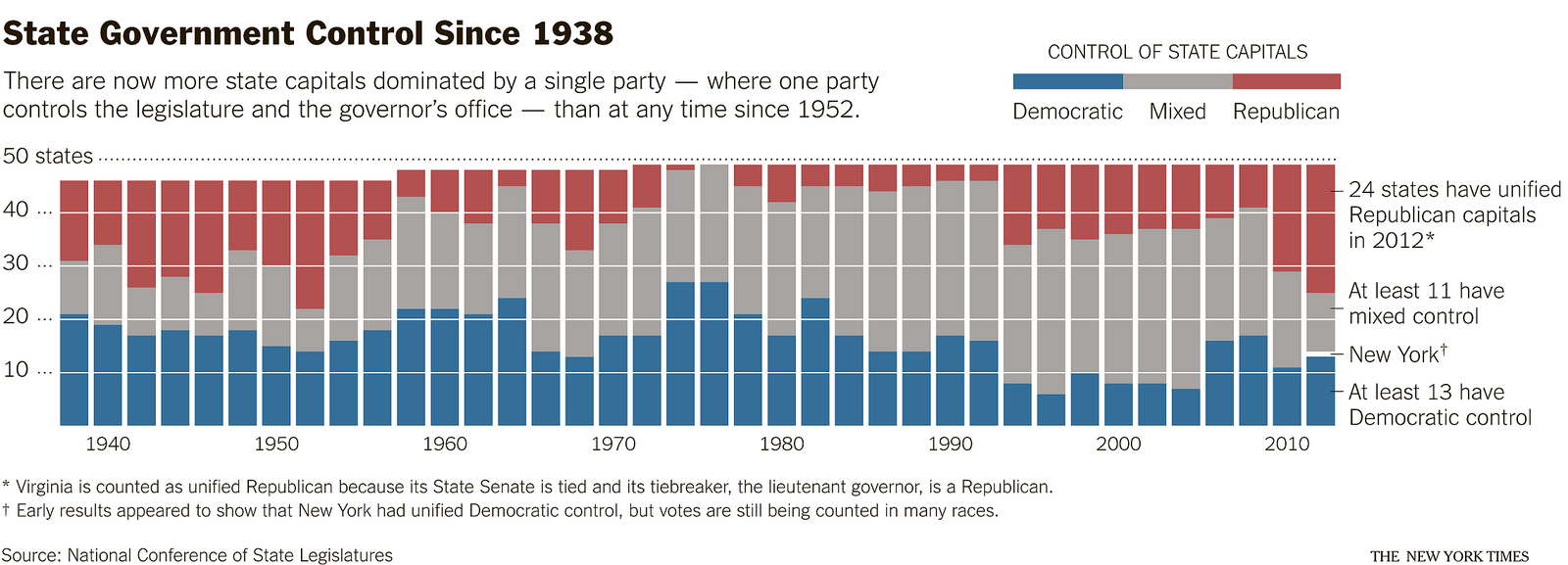 http://f.hypotheses.org/wp-content/blogs.dir/253/files/2013/01/nyt-chartsnthings-3.jpg