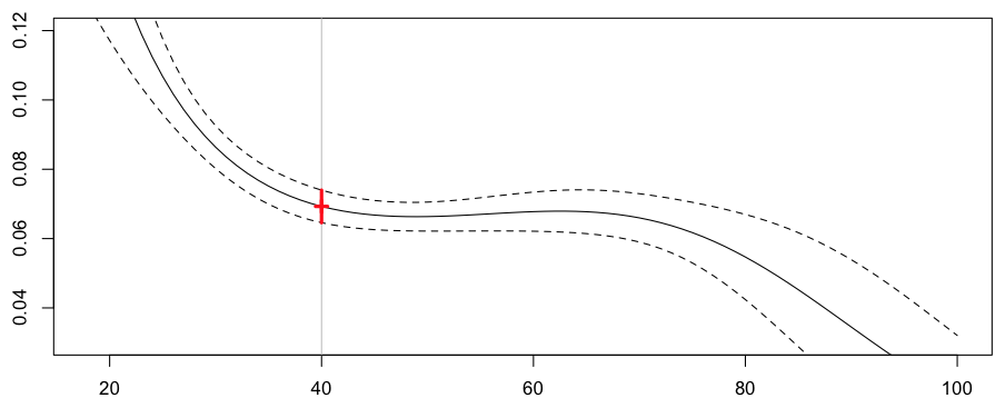 http://f.hypotheses.org/wp-content/blogs.dir/253/files/2013/02/reg-poisson-splines.png