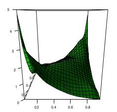 Convergence of Archimedean Copulas