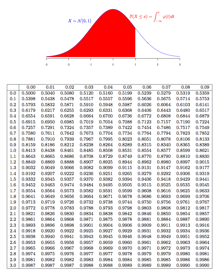 Generating your own normal distribution table r bloggers for Table quantile loi normale