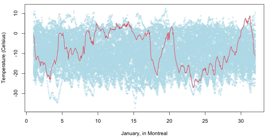 Temperatures Series as Random Walks