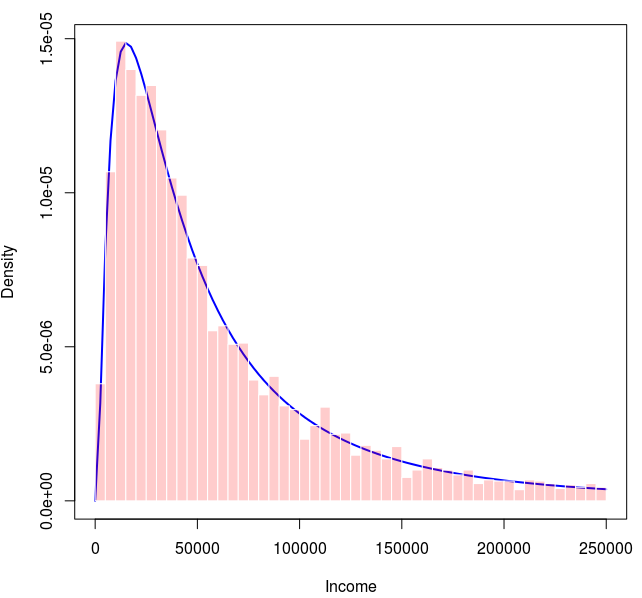 Modeling Incomes And Inequalities R Bloggers