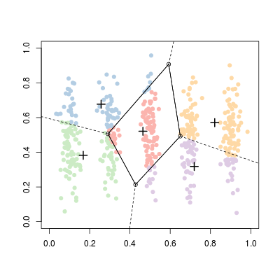 K Means Clustering And Voronoi Sets R Bloggers