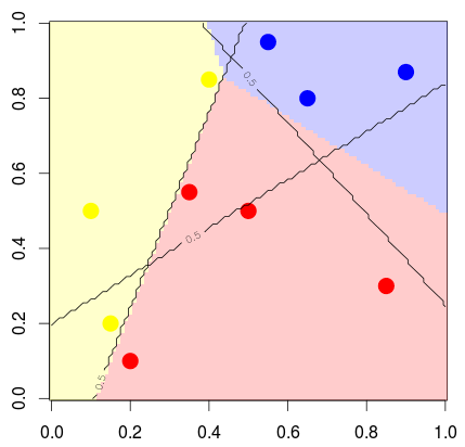 Supervised Classification, beyond the logistic