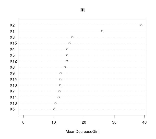 Variable Importance Plot' and Variable Selection | Freakonometrics