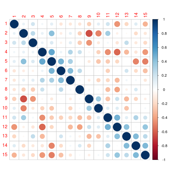 Variable Importance Plot' and Variable Selection