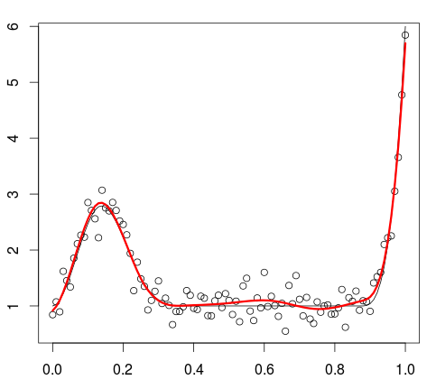 Regression with Splines: Should we care about Non