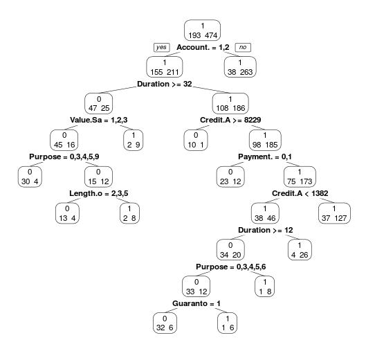 Classification on the German Credit Database | Freakonometrics