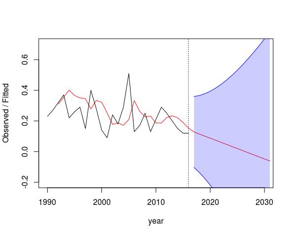 exponential smoothing | Freakonometrics